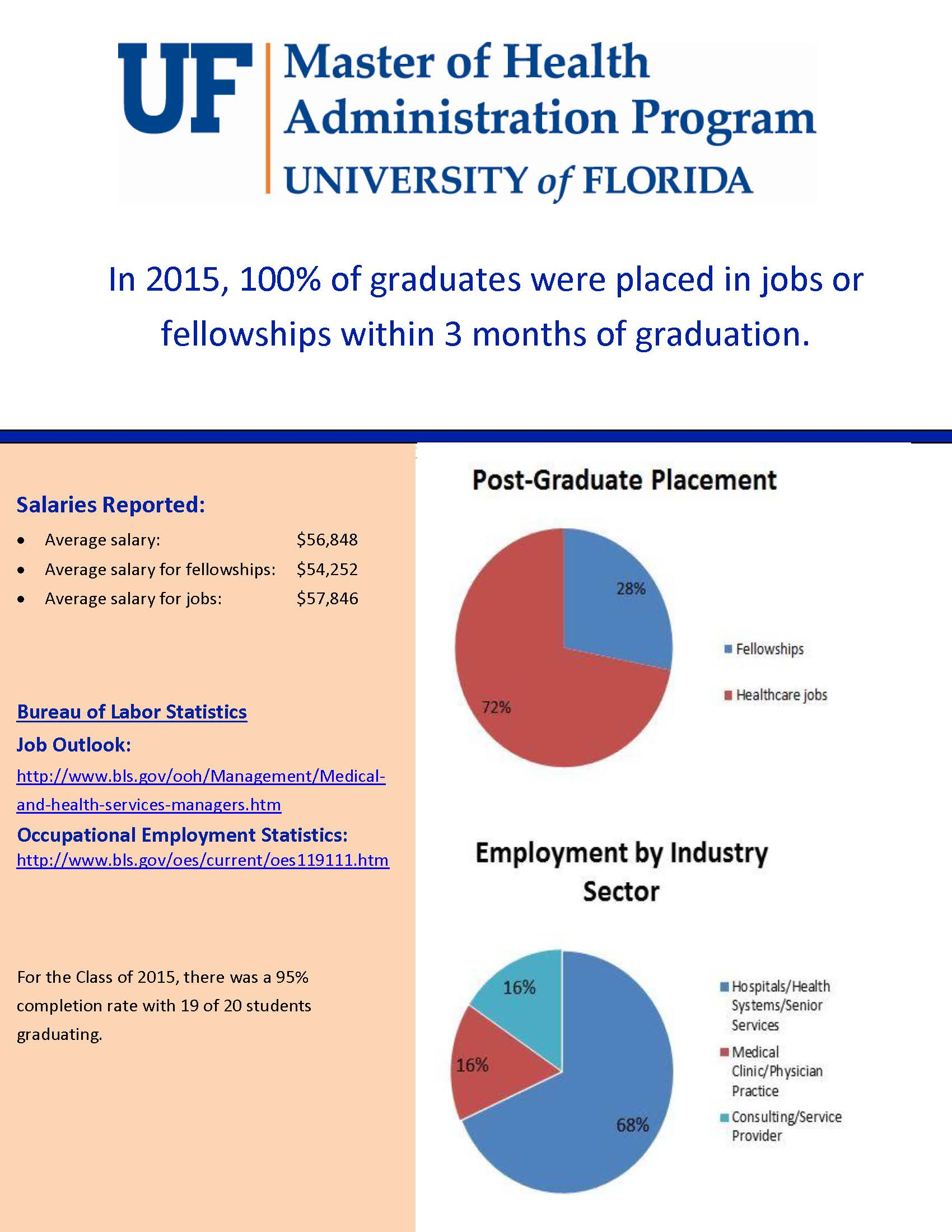 University of florida faculty dating graduate student